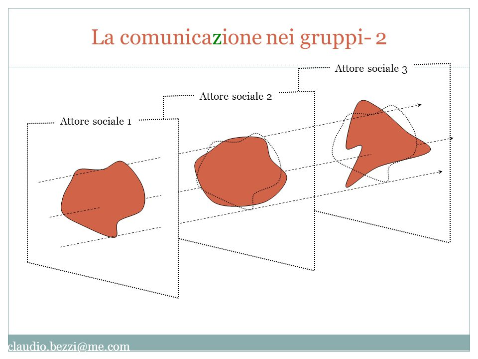 claudio.bezzi@me.com Attore sociale 2 Attore sociale 3 Attore sociale 1 La comunicazione nei gruppi- 2