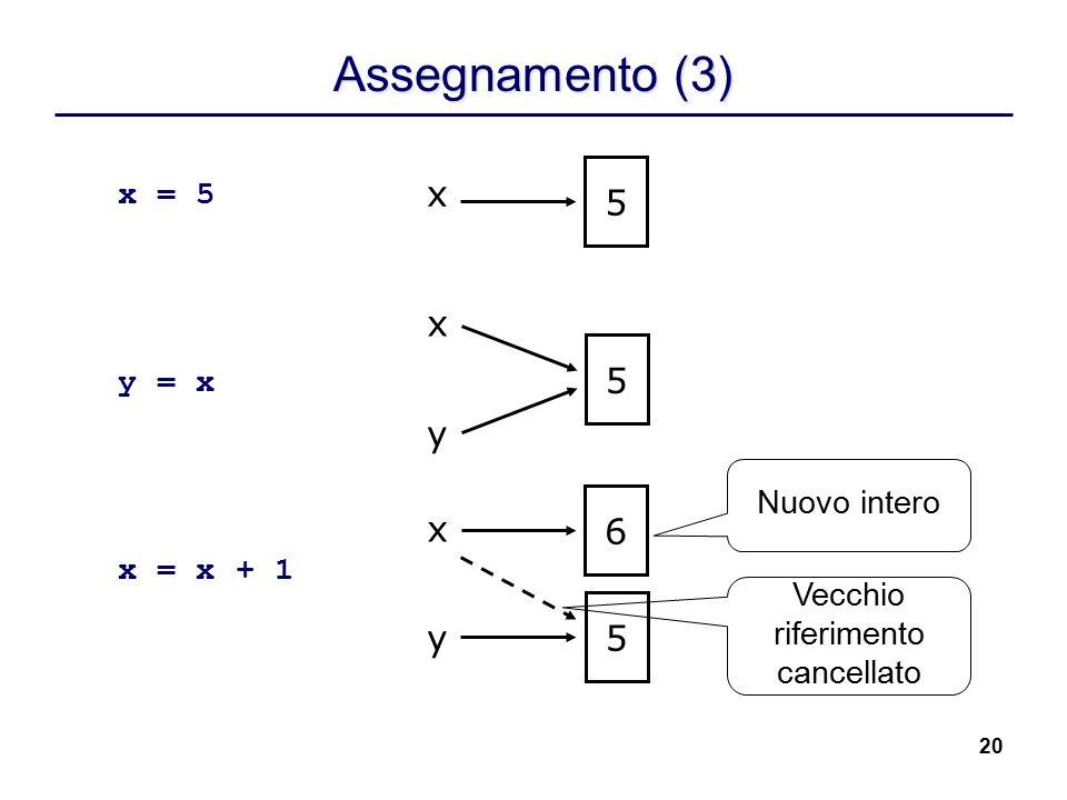 20 Assegnamento (3) x = 5 y = x x = x + 1 x 5 x 5 y x 5 y 6 Nuovo intero Vecchio riferimento cancellato