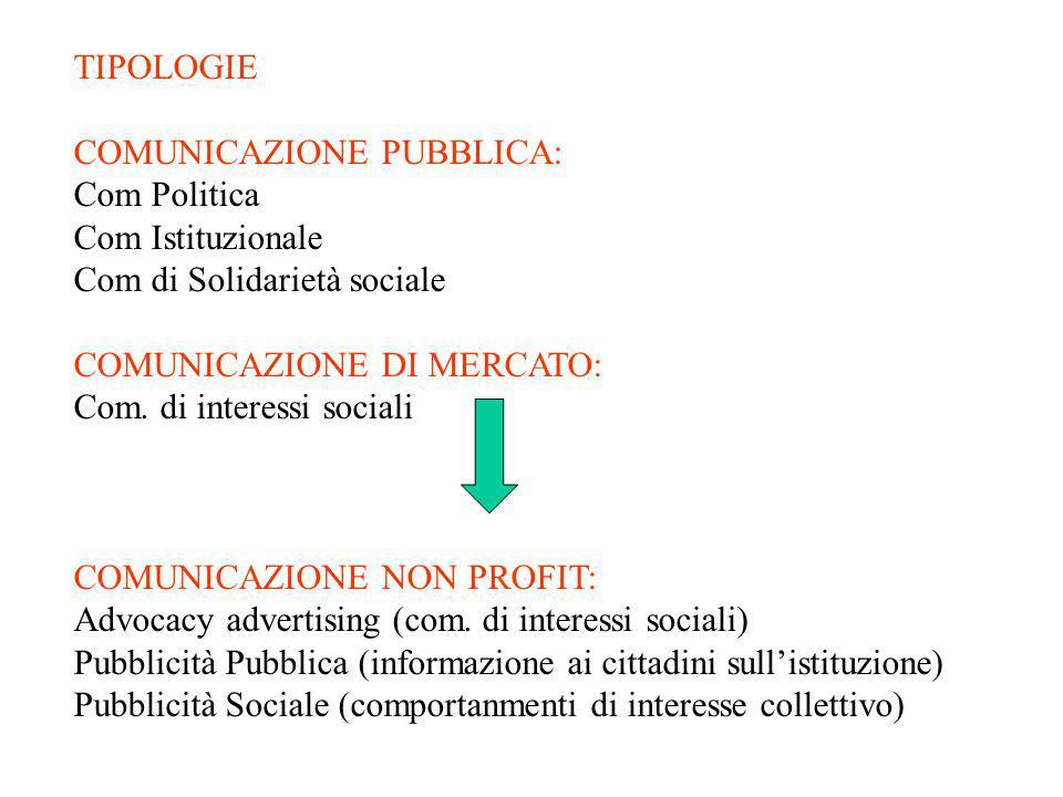 TIPOLOGIE COMUNICAZIONE PUBBLICA: Com Politica Com Istituzionale Com di Solidarietà sociale COMUNICAZIONE DI MERCATO: Com. di interessi sociali COMUNI
