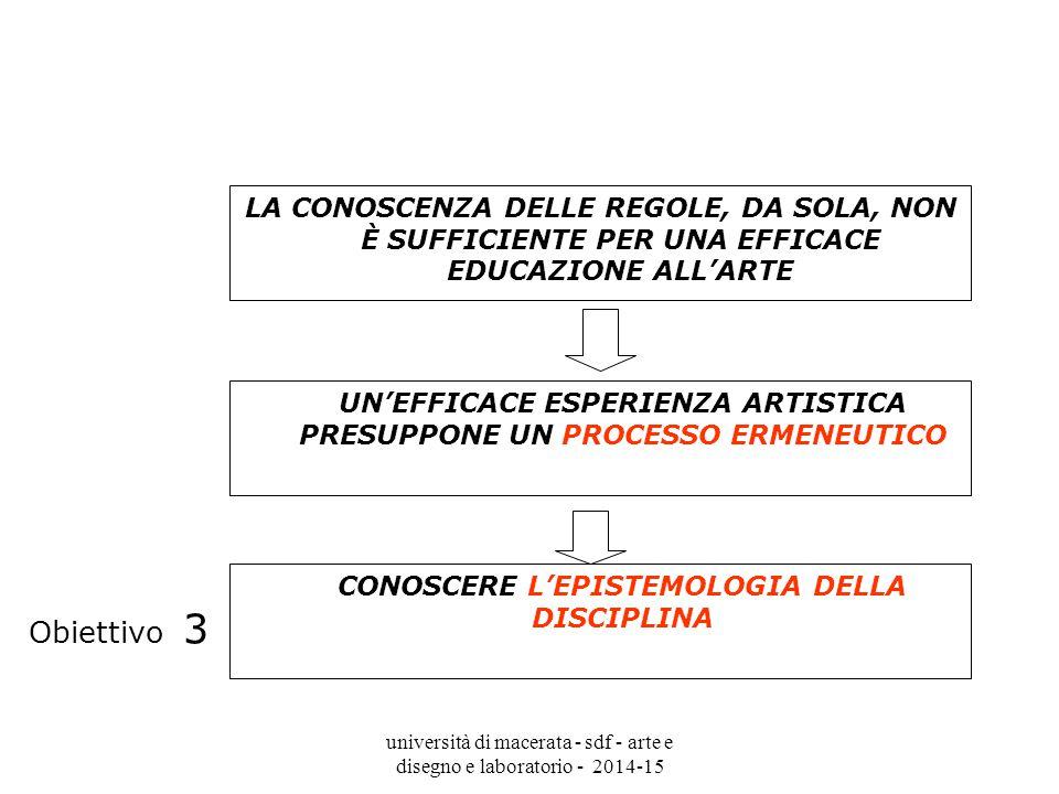università di macerata - sdf - arte e disegno e laboratorio - 2014-15 LA CONOSCENZA DELLE REGOLE, DA SOLA, NON È SUFFICIENTE PER UNA EFFICACE EDUCAZIONE ALL'ARTE UN'EFFICACE ESPERIENZA ARTISTICA PRESUPPONE UN PROCESSO ERMENEUTICO CONOSCERE L'EPISTEMOLOGIA DELLA DISCIPLINA Obiettivo 3