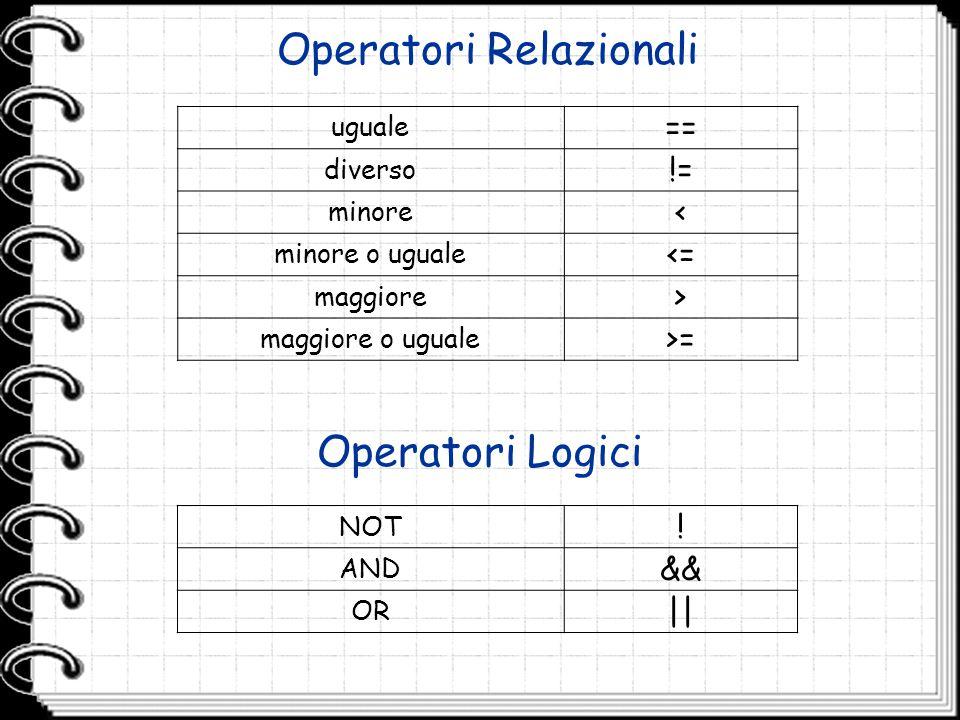 Operatori Relazionali uguale == diverso != minore < minore o uguale <= maggiore > maggiore o uguale >= Operatori Logici NOT ! AND && OR ||