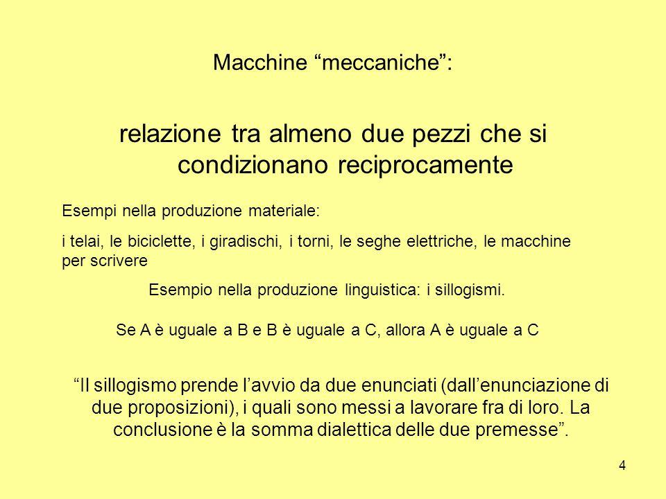 4 Macchine meccaniche : relazione tra almeno due pezzi che si condizionano reciprocamente Esempi nella produzione materiale: i telai, le biciclette, i giradischi, i torni, le seghe elettriche, le macchine per scrivere Esempio nella produzione linguistica: i sillogismi.