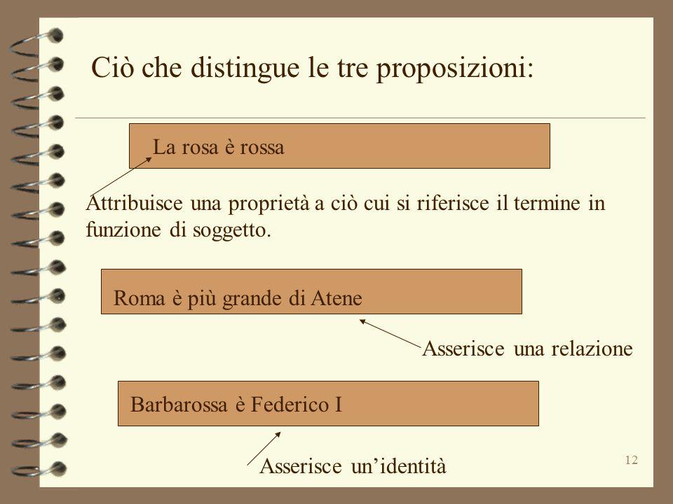 12 Ciò che distingue le tre proposizioni: La rosa è rossa Roma è più grande di Atene Barbarossa è Federico I Asserisce un'identità Asserisce una relaz