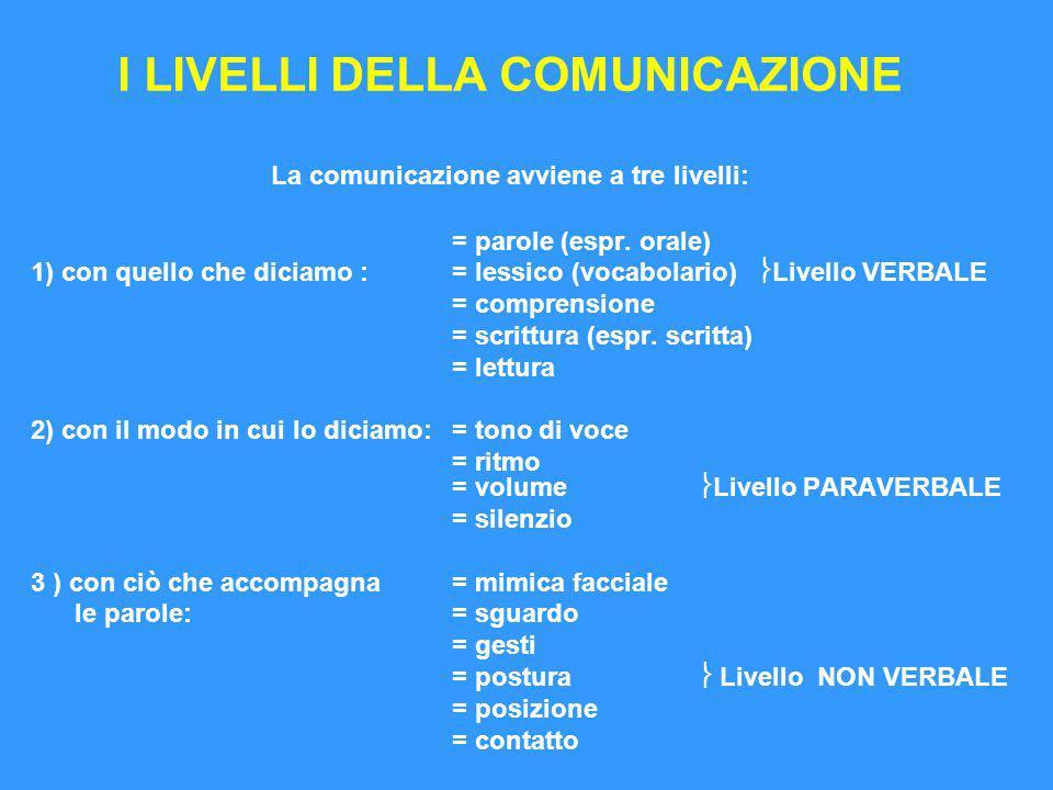 I LIVELLI DELLA COMUNICAZIONE La comunicazione avviene a tre livelli: = parole (espr. orale) 1) con quello che diciamo : = lessico (vocabolario)  Liv