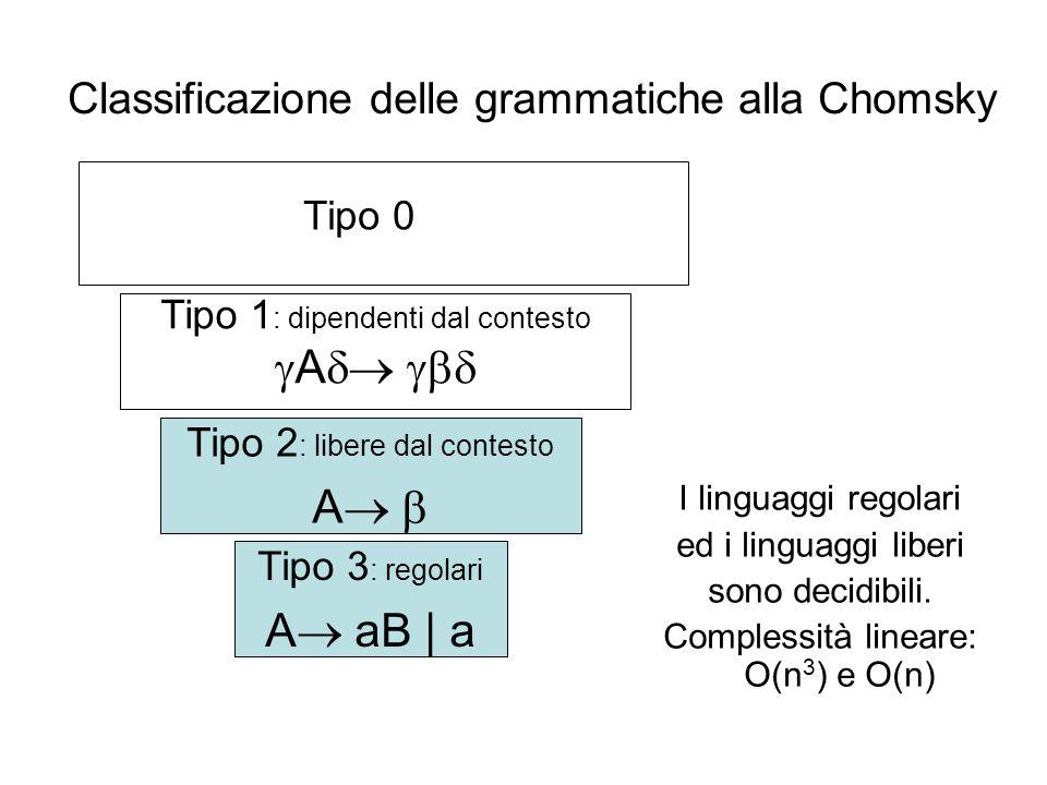 Classificazione delle grammatiche alla Chomsky I linguaggi regolari ed i linguaggi liberi sono decidibili. Complessità lineare: O(n 3 ) e O(n) Tipo 2