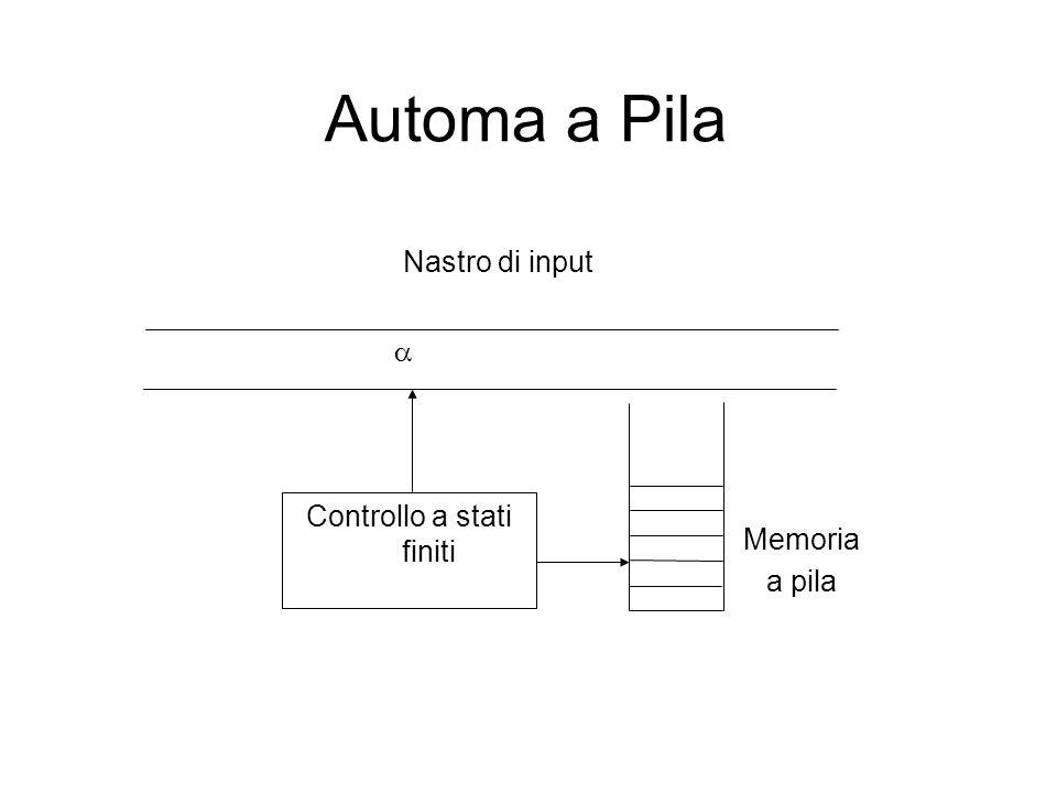 Nastro di input  Controllo a stati finiti Memoria a pila Automa a Pila