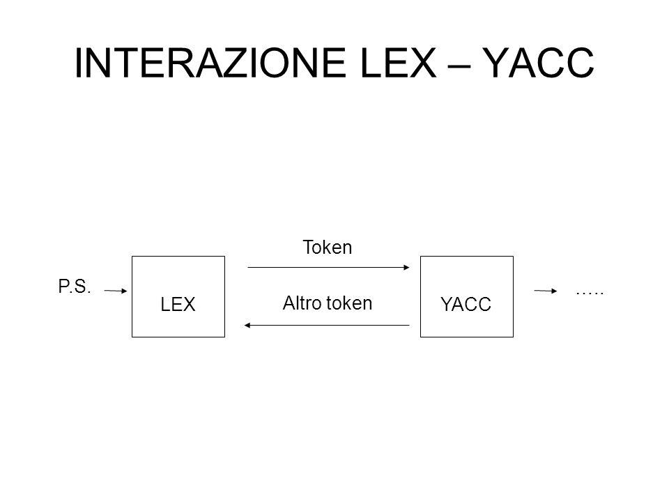 INTERAZIONE LEX – YACC YACC P.S. LEX ….. Token Altro token