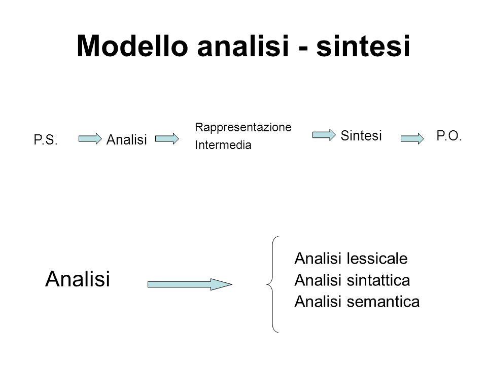 Modello analisi - sintesi Analisi lessicale Analisi sintattica Analisi semantica Analisi P.S.Analisi SintesiP.O. Rappresentazione Intermedia