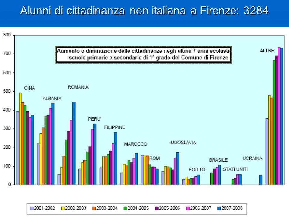 Alunni di cittadinanza non italiana a Firenze: 3284