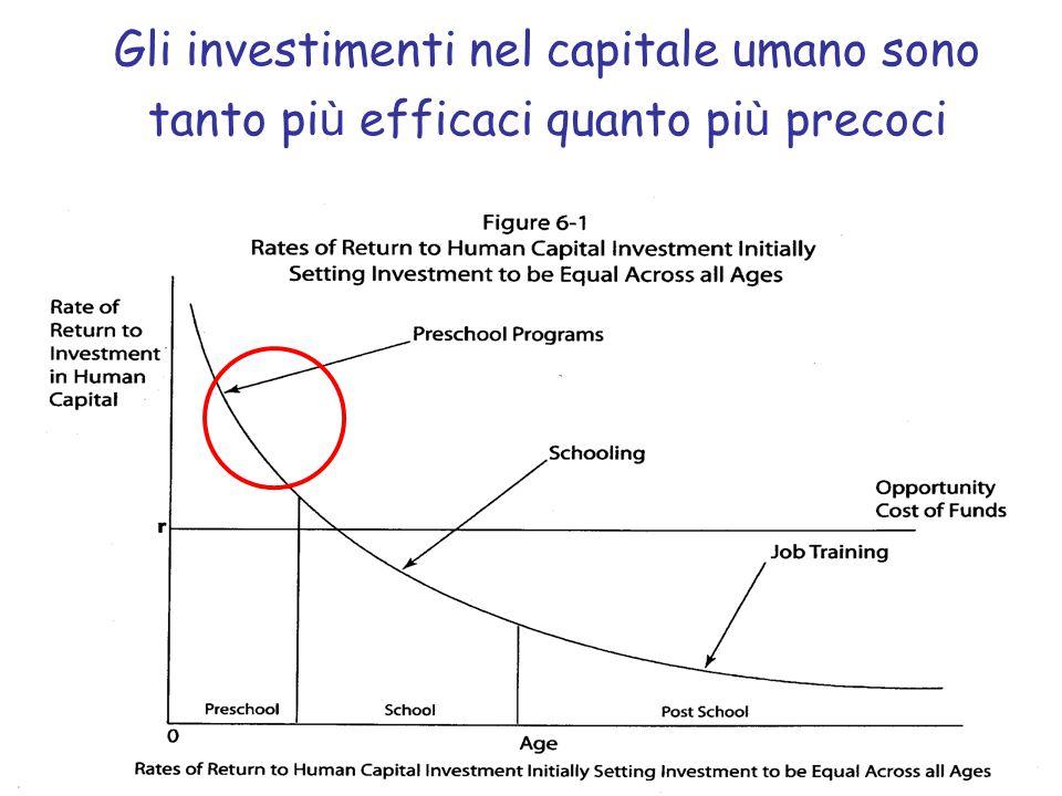 Gli investimenti nel capitale umano sono tanto pi ù efficaci quanto pi ù precoci