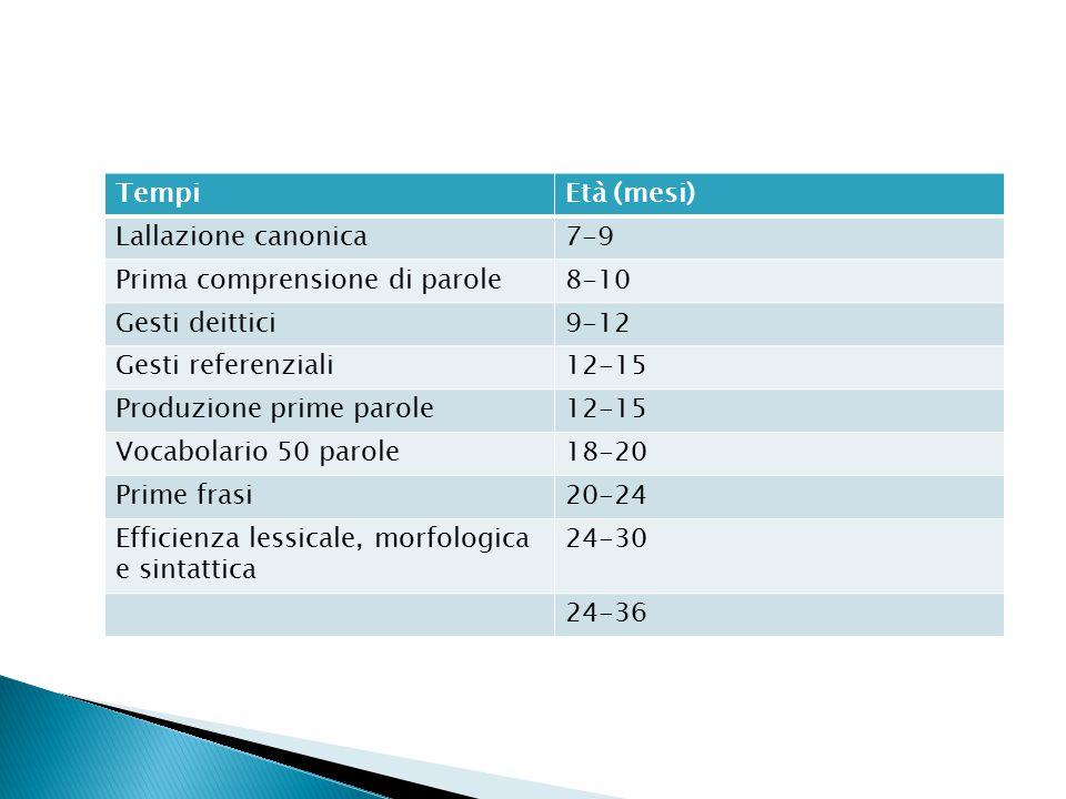 TempiEtà (mesi) Lallazione canonica7-9 Prima comprensione di parole8-10 Gesti deittici9-12 Gesti referenziali12-15 Produzione prime parole12-15 Vocabo