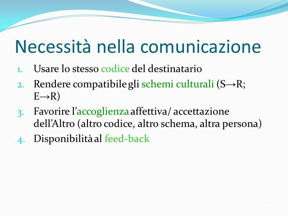 Necessità nella comunicazione 1. Usare lo stesso codice del destinatario 2.