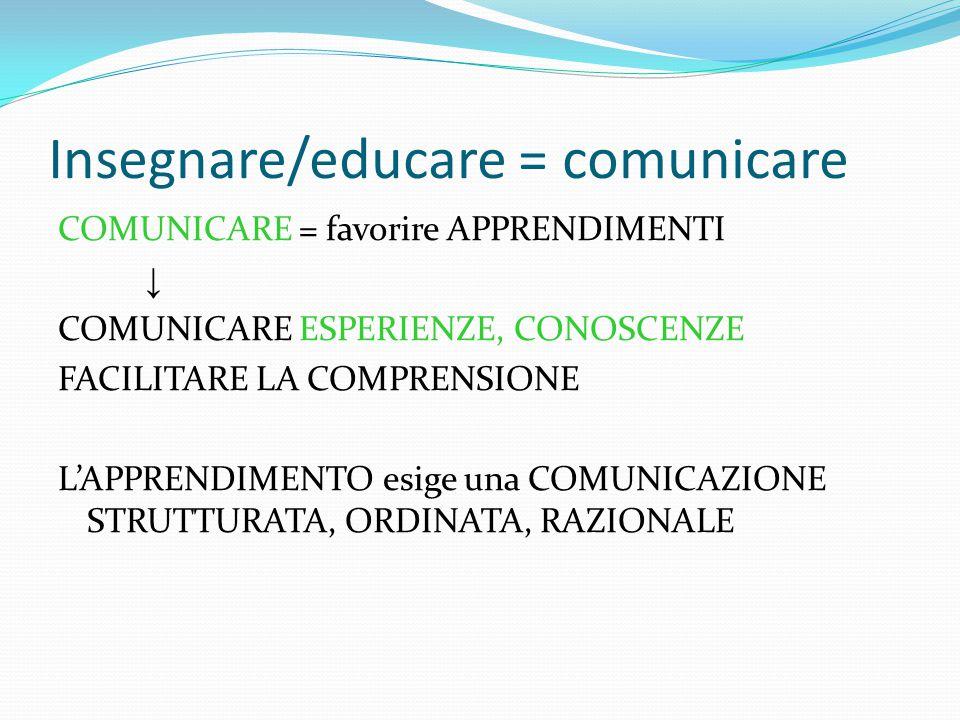 Insegnare/educare = comunicare COMUNICARE = favorire APPRENDIMENTI ↓ COMUNICARE ESPERIENZE, CONOSCENZE FACILITARE LA COMPRENSIONE L'APPRENDIMENTO esige una COMUNICAZIONE STRUTTURATA, ORDINATA, RAZIONALE