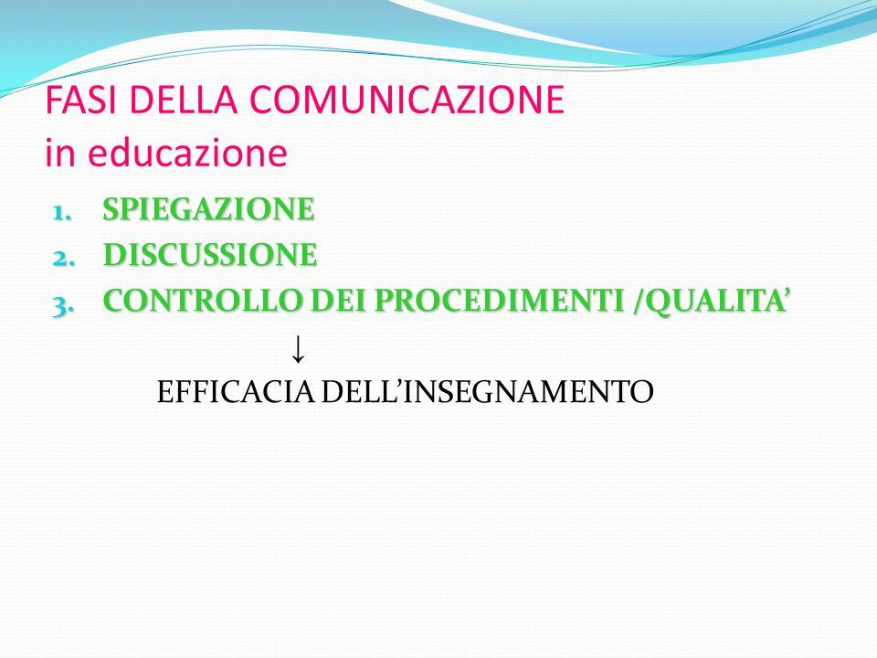 FASI DELLA COMUNICAZIONE in educazione 1. SPIEGAZIONE 2.