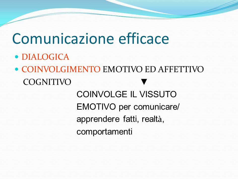 Comunicazione efficace DIALOGICA COINVOLGIMENTO EMOTIVO ED AFFETTIVO COGNITIVO ▼ COINVOLGE IL VISSUTO EMOTIVO per comunicare/ apprendere fatti, realt à, comportamenti