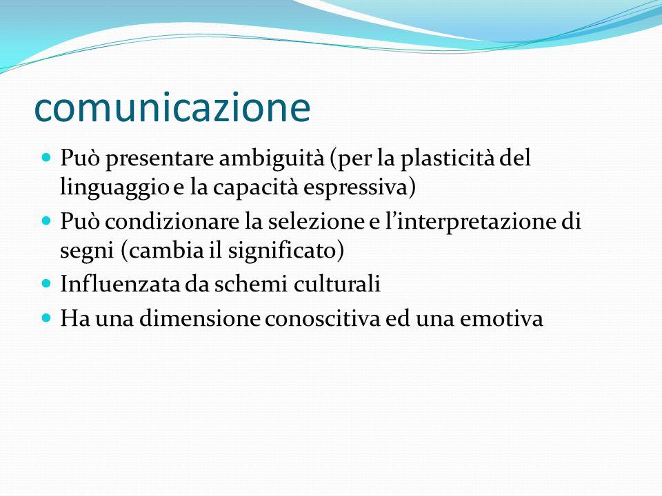 Comunicazione come trasmissione di contenuti, informazioni EMISSIONE CONDUZIONE MESSAGGIO RICEZIONE deve essere decifrato (codice) CANALE: naturale(voce);artificiale
