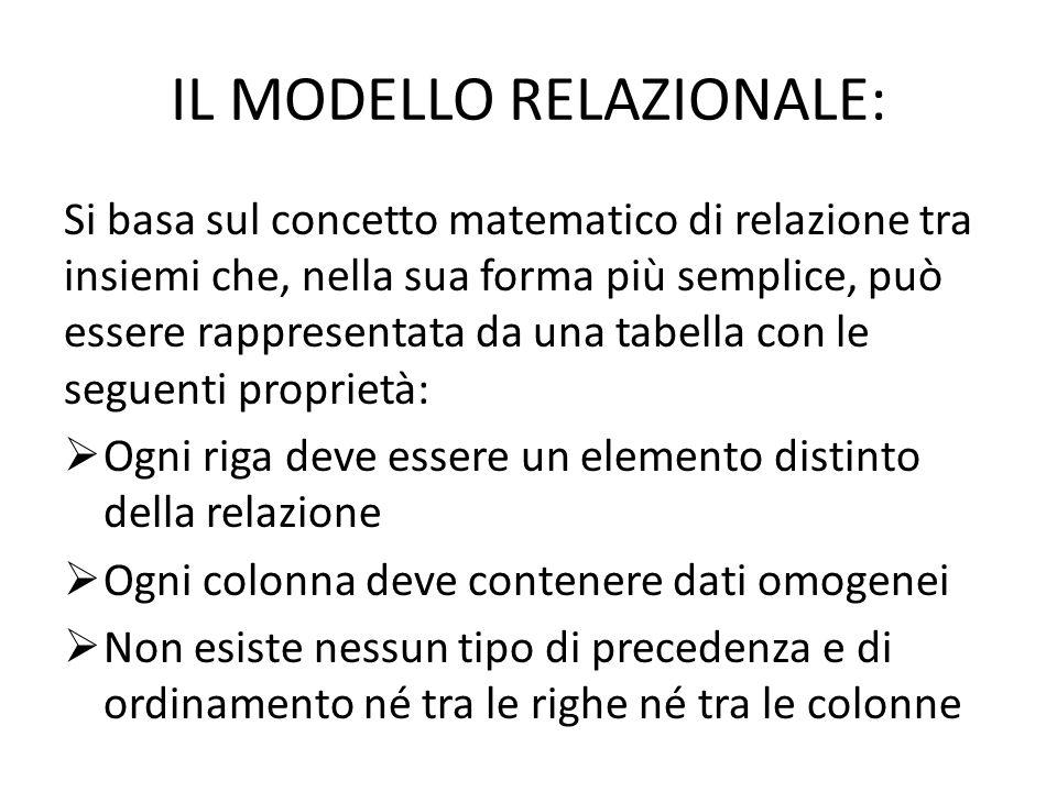 IL MODELLO RELAZIONALE: Si basa sul concetto matematico di relazione tra insiemi che, nella sua forma più semplice, può essere rappresentata da una ta