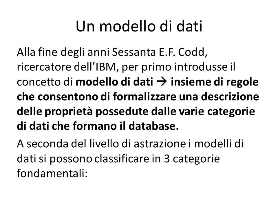  MODELLI SEMANTICI O CONCETTUALI: schemi molto vicini all'interpretazione dell'uomo  prima fase di progettazione di un database (vd E/R)  MODELLI LOGICI: livello intermedio tra l'esigenza di modellizzare la realtà tenendo conto dei limiti della macchina e quella di descrivere le strutture dati in modo abbastanza intelleggibile per l'utente  Modello gerarchico (struttura ad albero)  Modello reticolare (generale struttura di grafo)  Modello relazionale (vd slide seguente)  MODELLI FISICI: regole e operatori fortemente legati all'organizzazione fisica dei dati nella memoria di massa  livello basso di astrazione