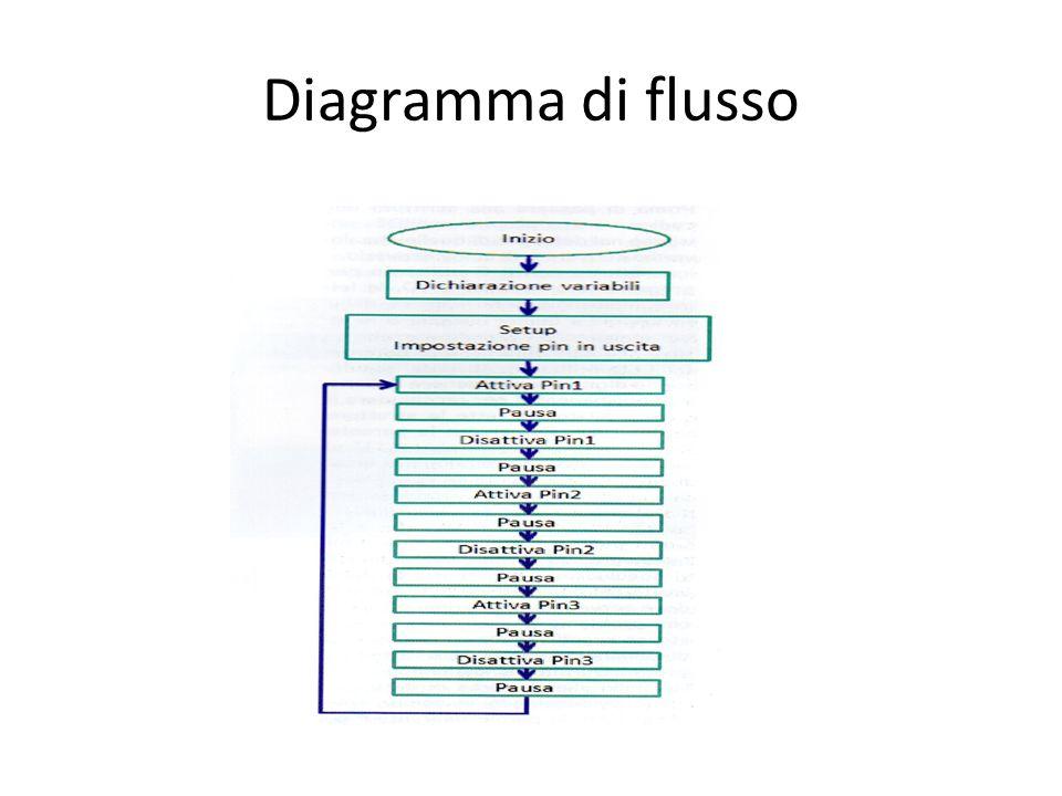 Funzioni Int variabile; pinMode(pin, modo): delay(millisecondi); digitalWrite(pin, livello); Esempio: Int Pin1=9; pinMode(Pin1, OUTPUT); digitalWrite(Pin1, HIGH); delay(Pausa );