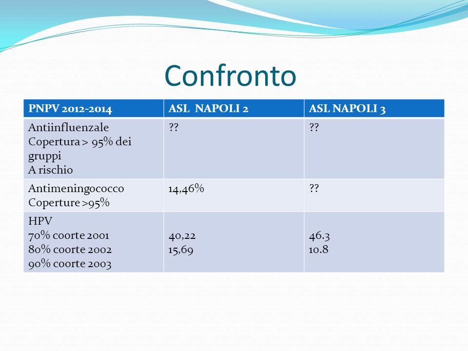 Confronto PNPV 2012-2014ASL NAPOLI 2ASL NAPOLI 3 Antiinfluenzale Copertura > 95% dei gruppi A rischio ?? Antimeningococco Coperture >95% 14,46%?? HPV