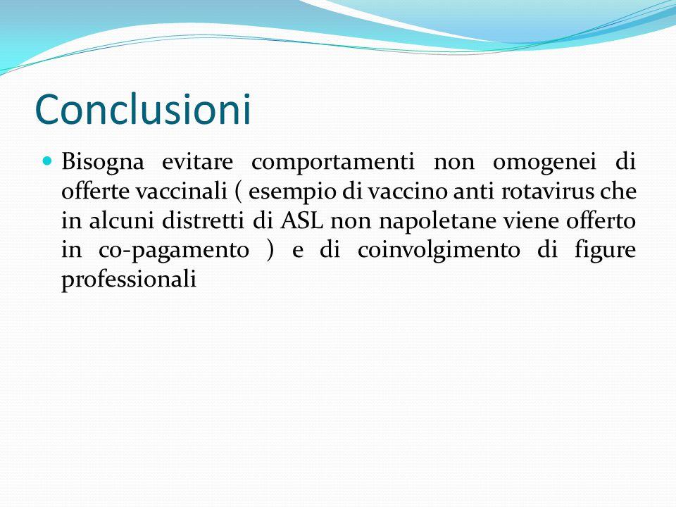 Conclusioni Bisogna evitare comportamenti non omogenei di offerte vaccinali ( esempio di vaccino anti rotavirus che in alcuni distretti di ASL non nap