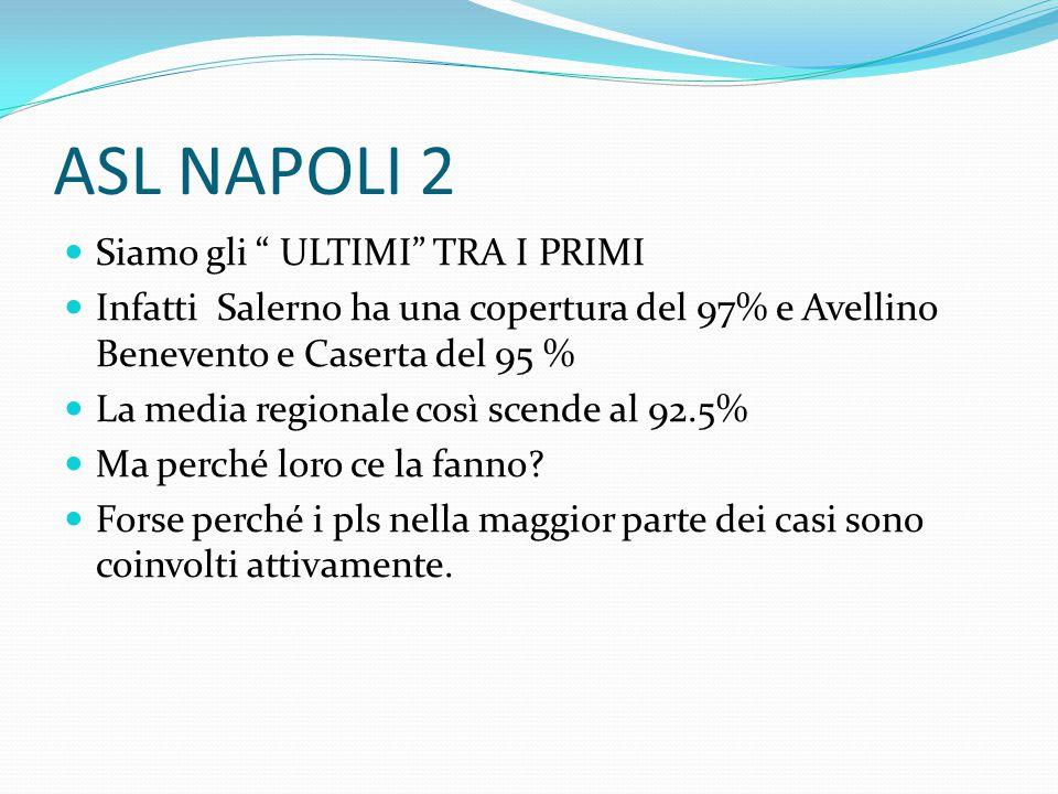 """ASL NAPOLI 2 Siamo gli """" ULTIMI"""" TRA I PRIMI Infatti Salerno ha una copertura del 97% e Avellino Benevento e Caserta del 95 % La media regionale così"""
