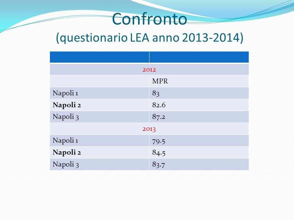 Confronto (questionario LEA anno 2013-2014) 2012 MPR Napoli 183 Napoli 282.6 Napoli 387.2 2013 Napoli 179.5 Napoli 284.5 Napoli 383.7