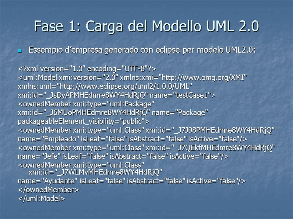 Fase 1: Caricamento del Modello UML 2.0 Nel modello UML 2.0 i collegamenti tra classi sono allo stesso livello delle classi e dei tipi primitivi.