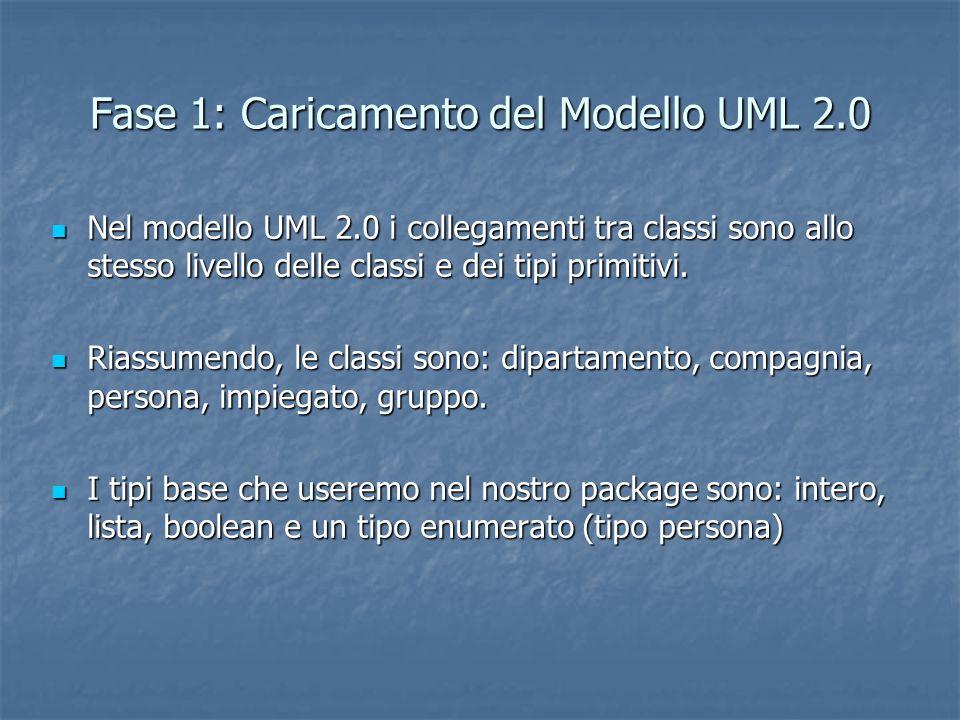 Fase 1: Caricamento del Modello UML 2.0 Nel modello UML 2.0 i collegamenti tra classi sono allo stesso livello delle classi e dei tipi primitivi. Nel
