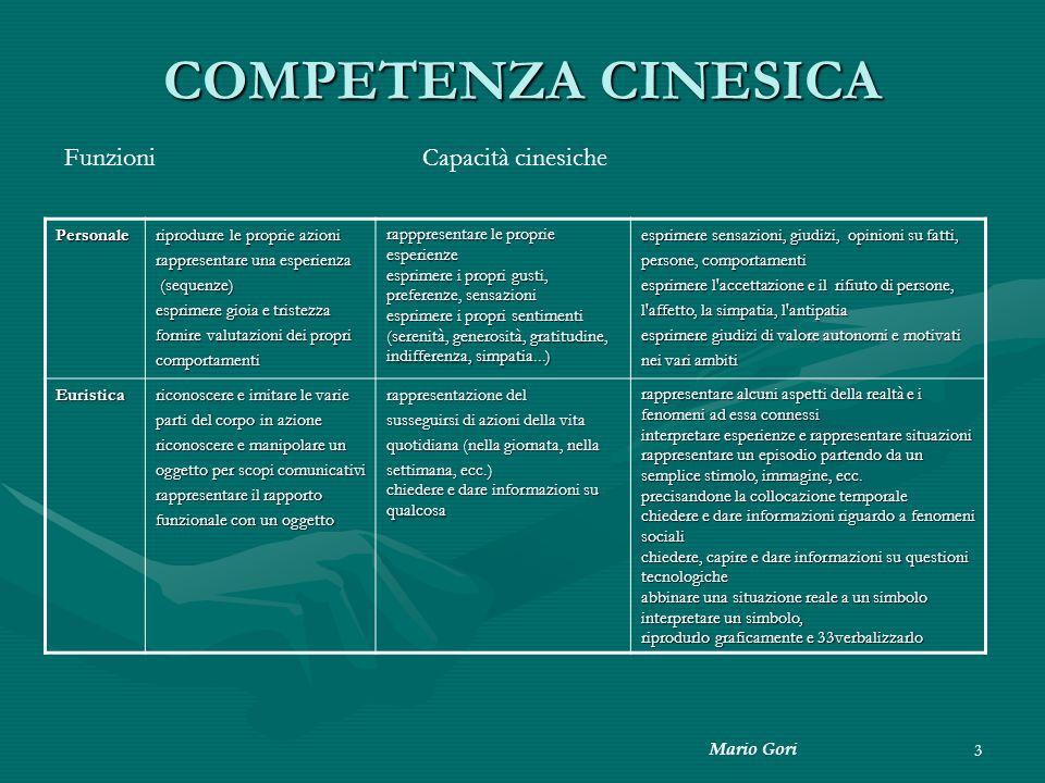Mario Gori 3 COMPETENZA CINESICA Personale riprodurre le proprie azioni rappresentare una esperienza (sequenze) (sequenze) esprimere gioia e tristezza
