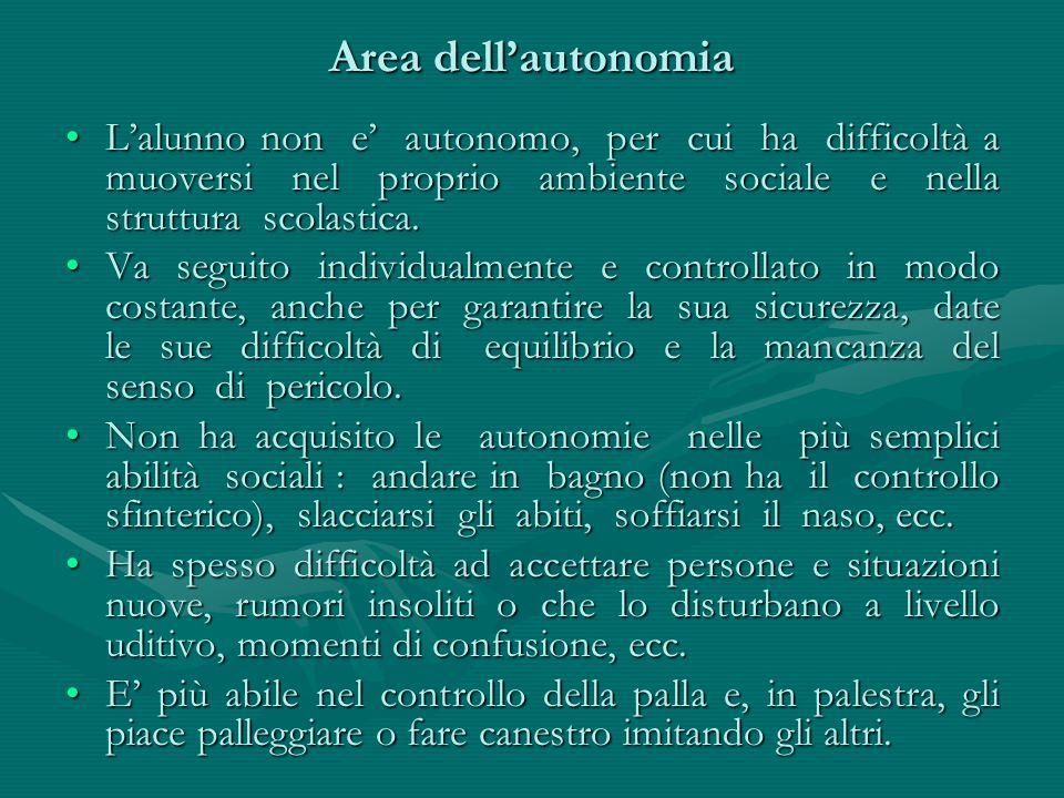 Area dell'autonomia L'alunno non e' autonomo, per cui ha difficoltà a muoversi nel proprio ambiente sociale e nella struttura scolastica.L'alunno non