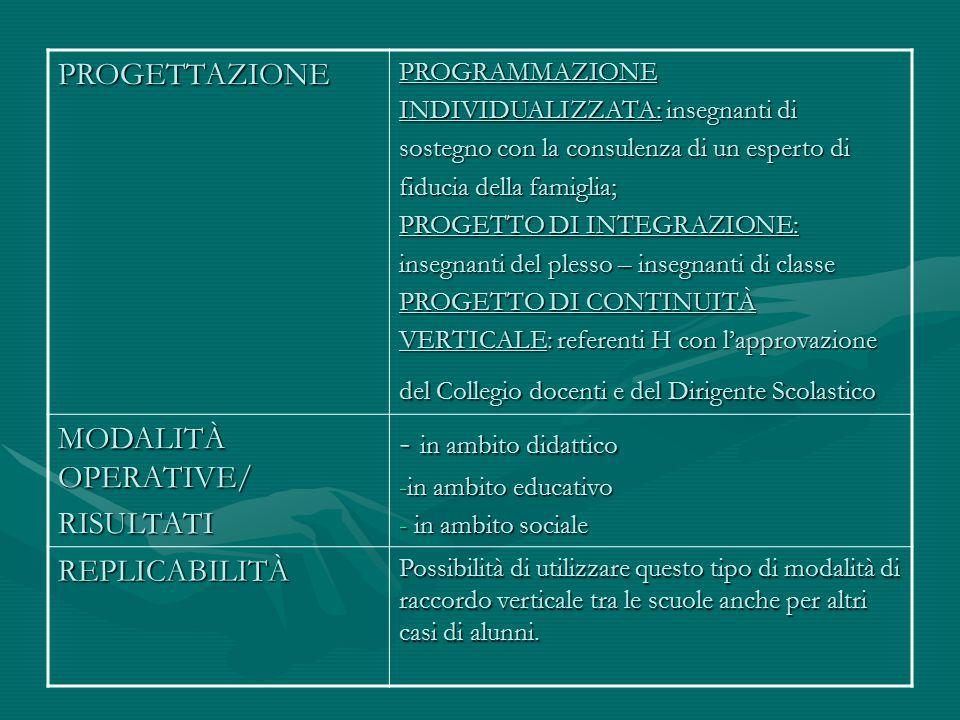 PROGETTAZIONEPROGRAMMAZIONE INDIVIDUALIZZATA: insegnanti di sostegno con la consulenza di un esperto di fiducia della famiglia; PROGETTO DI INTEGRAZIO