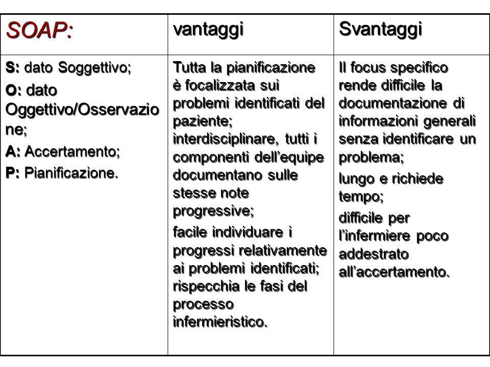 SOAP:vantaggiSvantaggi S: dato Soggettivo; O: dato Oggettivo/Osservazio ne ; A: Accertamento; P: Pianificazione. Tutta la pianificazione è focalizzata