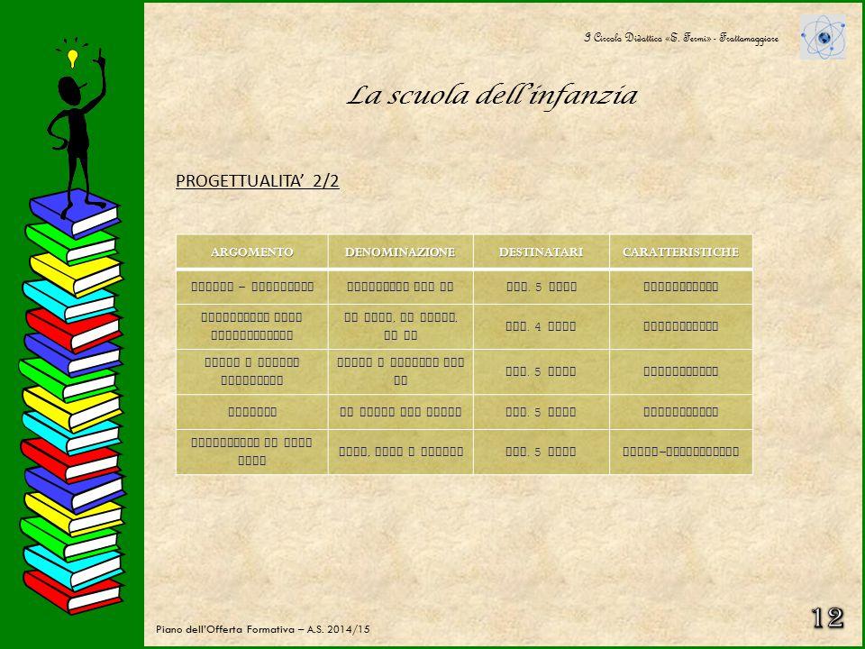 La scuola dell'infanzia PROGETTUALITA' 1/2 I Circolo Didattico «E. Fermi» - Frattamaggiore Piano dell'Offerta Formativa – A.S. 2014/15ARGOMENTODENOMIN