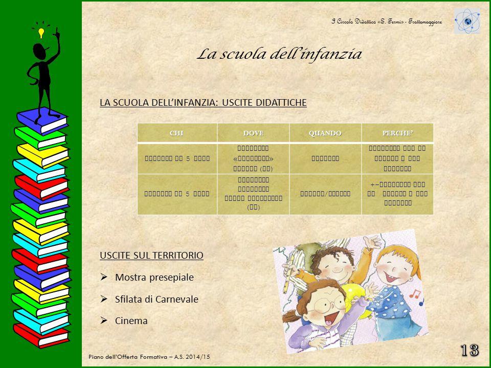La scuola dell'infanzia PROGETTUALITA' 2/2 I Circolo Didattico «E. Fermi» - Frattamaggiore Piano dell'Offerta Formativa – A.S. 2014/15ARGOMENTODENOMIN