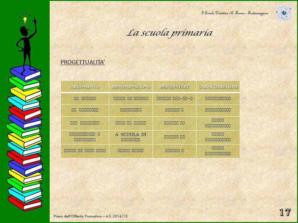 La scuola primaria IL CURRICOLO I Circolo Didattico «E. Fermi» - Frattamaggiore Piano dell'Offerta Formativa – A.S. 2014/15 CLASSI PRIMESECONDE TERZE