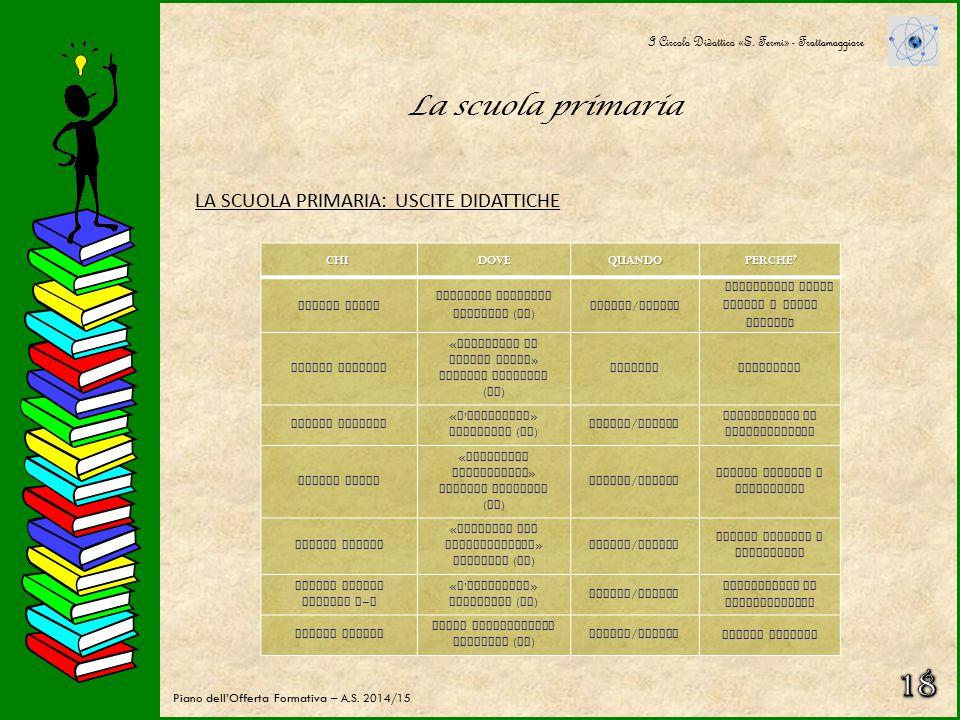 La scuola primaria PROGETTUALITA' I Circolo Didattico «E. Fermi» - Frattamaggiore Piano dell'Offerta Formativa – A.S. 2014/15ARGOMENTODENOMINAZIONEDES
