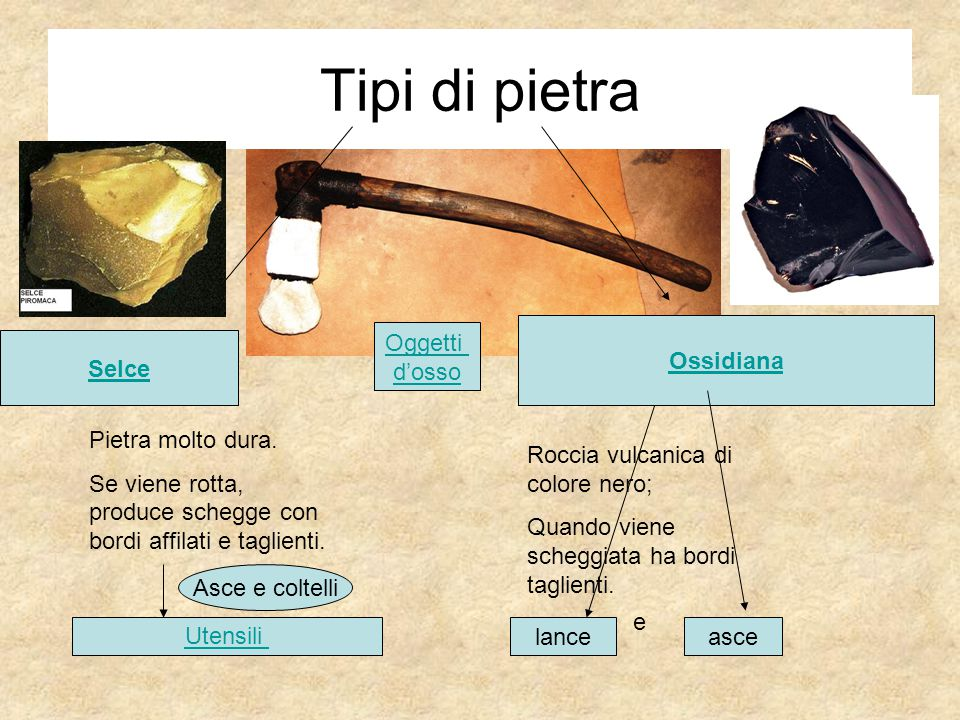 Tipi di pietra Selce Ossidiana Pietra molto dura. Se viene rotta, produce schegge con bordi affilati e taglienti. Roccia vulcanica di colore nero; Qua