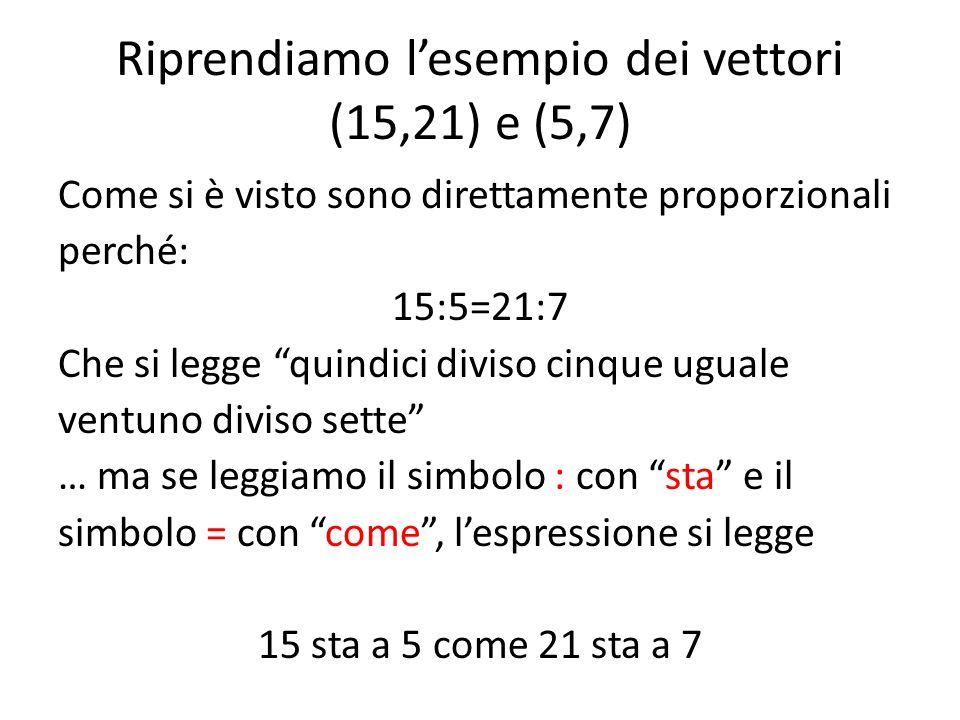 """Riprendiamo l'esempio dei vettori (15,21) e (5,7) Come si è visto sono direttamente proporzionali perché: 15:5=21:7 Che si legge """"quindici diviso cinq"""