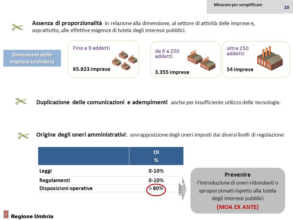 da 9 a 250 addetti 3.355 imprese oltre 250 addetti 54 imprese Dimensioni delle imprese in Umbria Assenza di proporzionalità in relazione alla dimensio