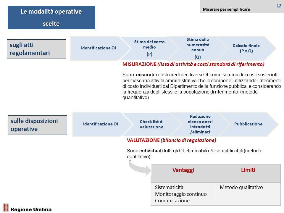 sugli atti regolamentari sulle disposizioni operative Le modalità operative scelte Misurare per semplificare Regione Umbria Identificazione OI Stima d