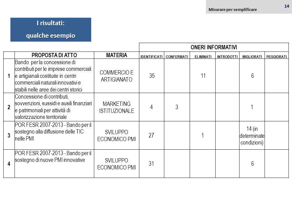 I risultati: qualche esempio ONERI INFORMATIVI PROPOSTA DI ATTOMATERIA IDENTIFICATICONFERMATI ELIMINATIINTRODOTTIMIGLIORATIPEGGIORATI 1 Bando per la c