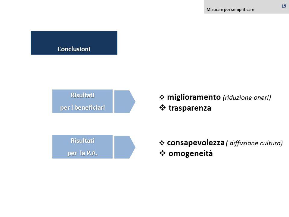 Conclusioni Risultati per i beneficiari  miglioramento (riduzione oneri)  trasparenza  consapevolezza ( diffusione cultura)  omogeneità Risultati