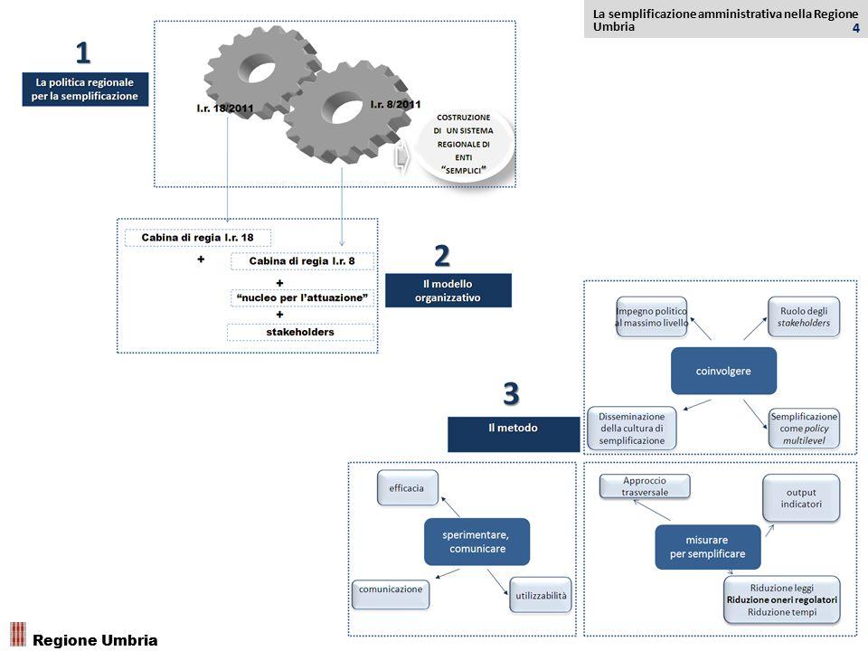 La semplificazione amministrativa nella Regione Umbria 4