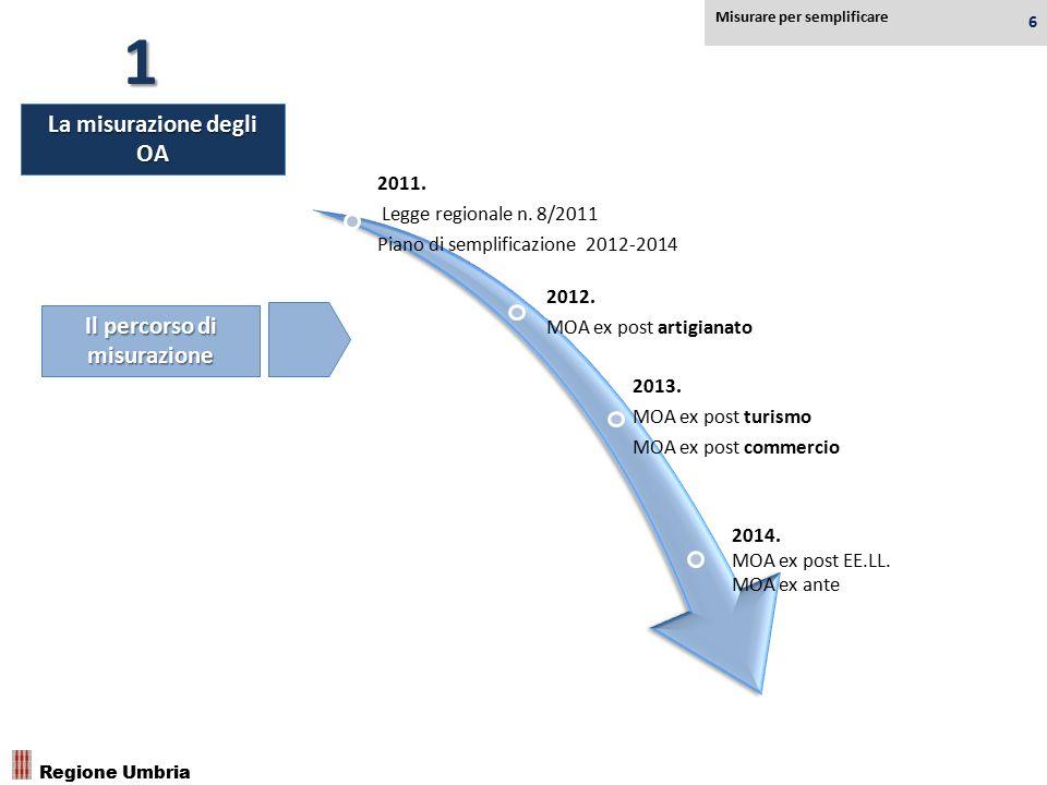 2011. Legge regionale n. 8/2011 Piano di semplificazione 2012-2014 2012. MOA ex post artigianato 2013. MOA ex post turismo MOA ex post commercio 2014.