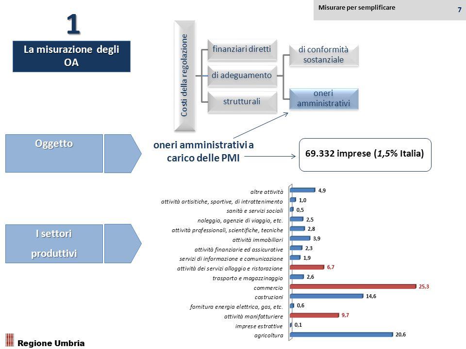 Regione Umbria Misurare per semplificare 7 La misurazione degli OA 1 Oggetto I settori produttivi Costi della regolazione finanziari diretti di adegua