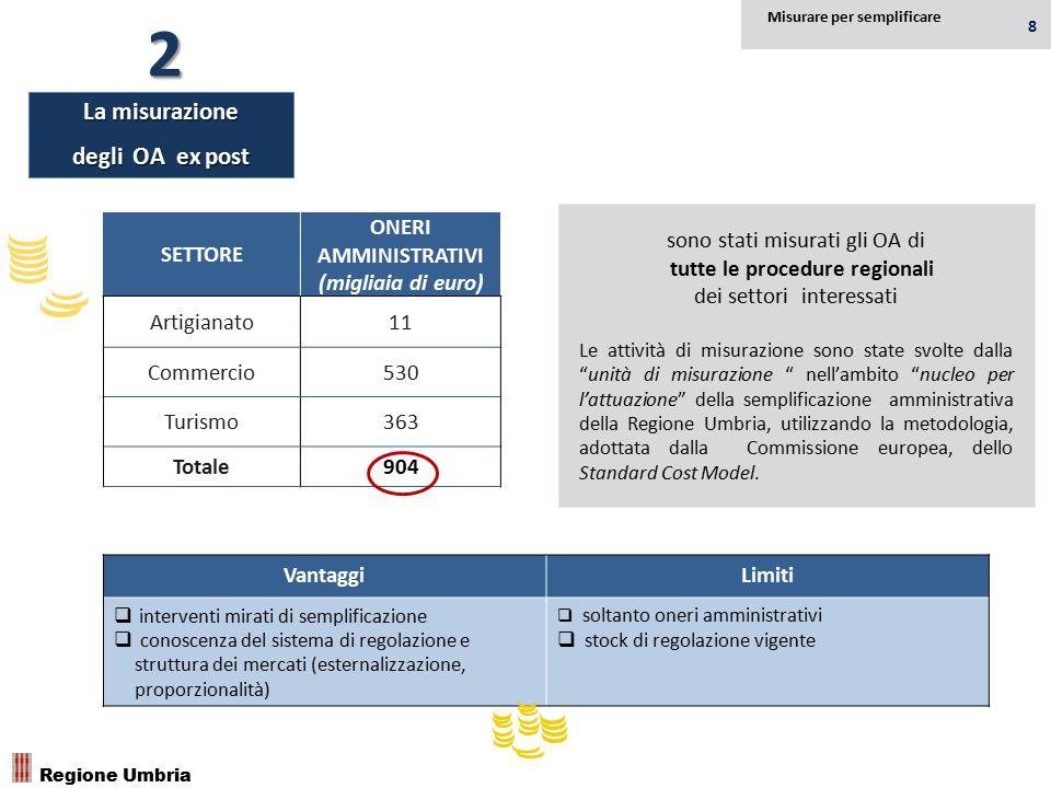 """sono stati misurati gli OA di tutte le procedure regionali dei settori interessati Le attività di misurazione sono state svolte dalla """"unità di misura"""