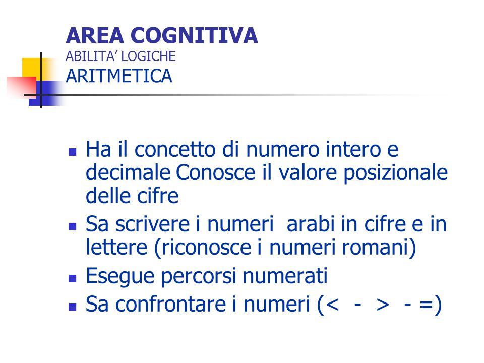 AREA COGNITIVA ABILITA' LOGICHE ARITMETICA Possiede abilità di calcolo orale e scritto Esegue le quattro operazioni con numeri interi e decimali Conosce le tabelline Sa usare le operazioni matematiche nelle varie situazioni problematiche