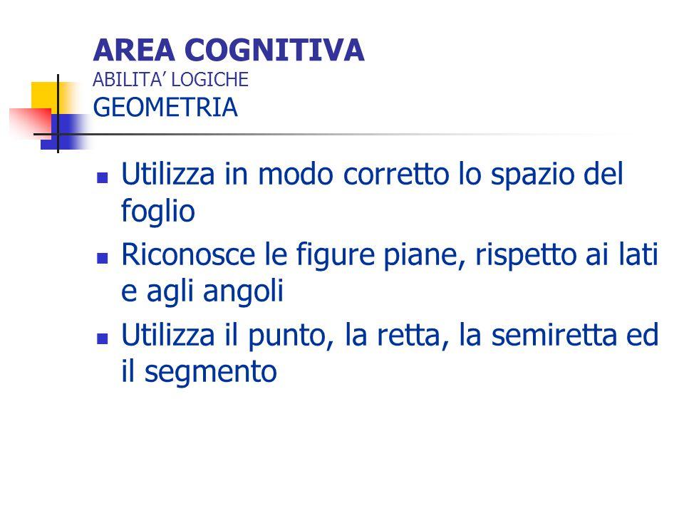 AREA COGNITIVA ABILITA' LOGICHE GEOMETRIA Riconosce e denomina gli angoli Ha il concetto di perimetro e di superficie Applica le formule dirette del perimetro e dell'area nella soluzione di problemi di geometria piana