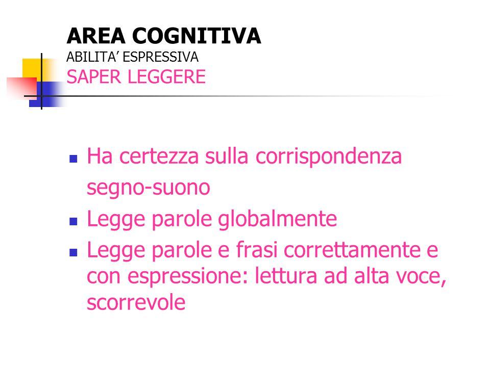 AREA COGNITIVA ABILITA' ESPRESSIVA SAPER LEGGERE Ha certezza sulla corrispondenza segno-suono Legge parole globalmente Legge parole e frasi correttame